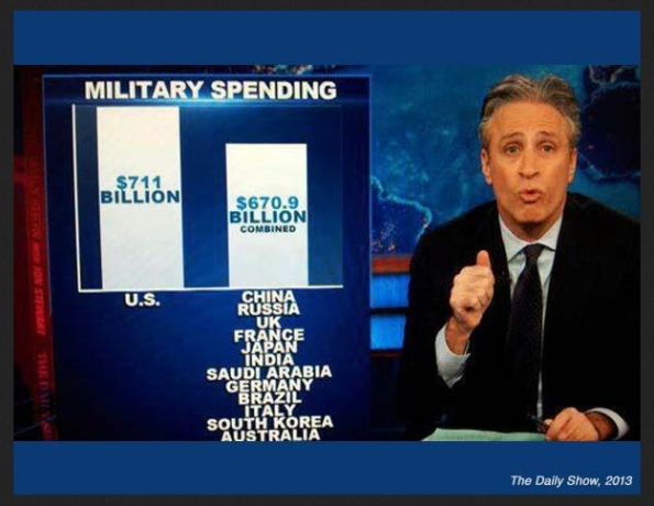 US-MilitarySpending